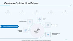 Product Pricing Strategies Customer Satisfaction Drivers Ppt Gallery Structure PDF