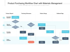 Product Purchasing Workflow Chart With Materials Management Ppt PowerPoint Presentation File Master Slide PDF