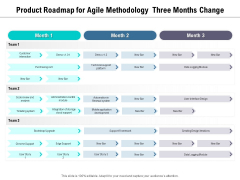 Product Roadmap For Agile Methodology Three Months Change Graphics