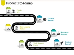 Product Roadmap Ppt PowerPoint Presentation Portfolio Design Ideas