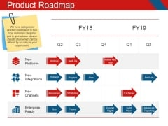 Product Roadmap Ppt PowerPoint Presentation Visual Aids Outline