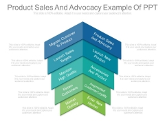 Product Sales And Advocacy Example Of Ppt