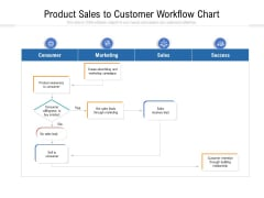 Product Sales To Customer Workflow Chart Ppt PowerPoint Presentation Icon Outline PDF