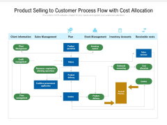 Product Selling To Customer Process Flow With Cost Allocation Ppt PowerPoint Presentation File Infographic Template PDF