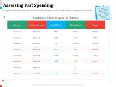 Product Share In Customer Wallet Assessing Past Spending Slides PDF