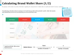 Product Share In Customer Wallet Calculating Brand Wallet Share After Mockup PDF