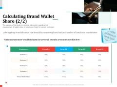 Product Share In Customer Wallet Calculating Brand Wallet Share Several Background PDF
