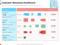 Product Share In Customer Wallet Customer Retention Dashboard Slides PDF