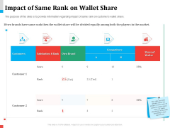 Product Share In Customer Wallet Impact Of Same Rank On Wallet Share Demonstration PDF