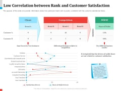 Product Share In Customer Wallet Low Correlation Between Rank And Customer Satisfaction Designs PDF