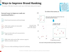 Product Share In Customer Wallet Ways To Improve Brand Ranking Inspiration PDF