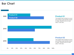 Product Strategy And Product Management Implementation Bar Chart Ppt Pictures Samples PDF