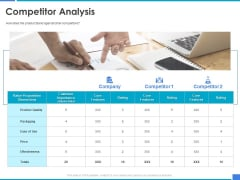 Product Strategy And Product Management Implementation Competitor Analysis Ppt Layouts Template PDF