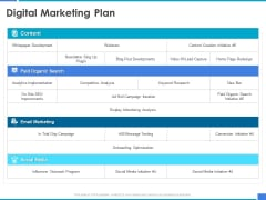 Product Strategy And Product Management Implementation Digital Marketing Plan Ppt Summary Graphics Download PDF