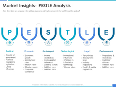 Product Strategy And Product Management Implementation Market Insights Pestle Analysis Ppt Outline Picture PDF