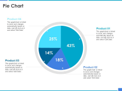 Product Strategy And Product Management Implementation Pie Chart Ppt Summary Influencers PDF