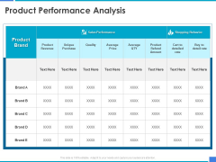 Product Strategy And Product Management Implementation Product Performance Analysis Ppt Ideas Grid PDF