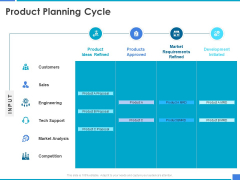 Product Strategy And Product Management Implementation Product Planning Cycle Ppt Model Grid PDF