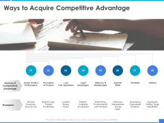 Product Strategy And Product Management Implementation Ways To Acquire Competitive Advantage Ppt Professional Aids PDF