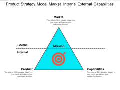 Product Strategy Model Market Internal External Capabilities Ppt PowerPoint Presentation Layouts Background