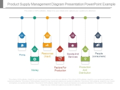 Product Supply Management Diagram Presentation Powerpoint Example