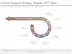 Product Support Strategy Diagram Ppt Slide