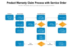 Product Warranty Claim Process With Service Order Ppt PowerPoint Presentation Gallery Design Inspiration PDF