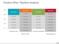 Product Wise Pipeline Analysis Ppt PowerPoint Presentation Professional Background