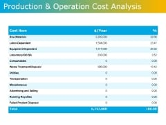 Production And Operation Cost Analysis Ppt PowerPoint Presentation Gallery Aids