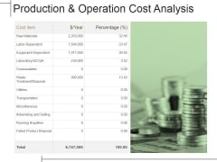 Production And Operation Cost Analysis Ppt PowerPoint Presentation Infographic Template Display