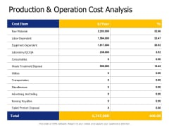 Production And Operation Cost Analysis Ppt PowerPoint Presentation Outline Skills