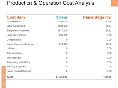 Production And Operation Cost Analysis Ppt PowerPoint Presentation Pictures Master Slide