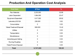 Production And Operation Cost Analysis Ppt PowerPoint Presentation Summary Ideas