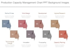 Production Capacity Management Chart Ppt Background Images