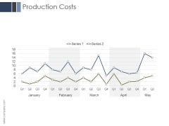 Production Costs Ppt PowerPoint Presentation Icon