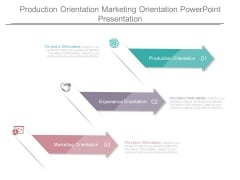 Production Orientation Marketing Orientation Powerpoint Presentation