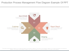 Production Process Management Flow Diagram Example Of Ppt