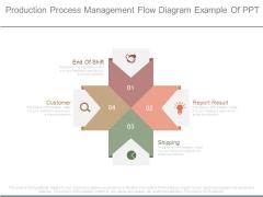 Production Process Management Flow Diagram Example Of Ppt