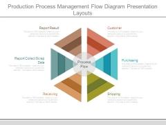 Production Process Management Flow Diagram Presentation Layouts