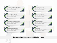 Production Process SMED In Lean Ppt PowerPoint Presentation Gallery Images PDF