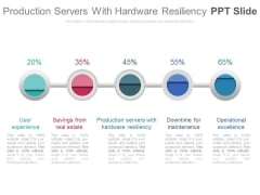 Production Servers With Hardware Resiliency Ppt Slide