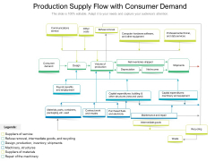 Production Supply Flow With Consumer Demand Ppt PowerPoint Presentation File Template PDF