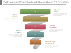 Profile Monitoring Methodology Sample Diagram Sample Ppt Presentation