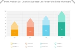 Profit Analysis Bar Chart By Business Line Powerpoint Slide Influencers