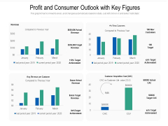 Profit And Consumer Outlook With Key Figures Ppt PowerPoint Presentation Infographics Format PDF