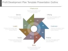 Profit Development Plan Template Presentation Outline