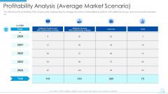 Profitability Analysis Average Market Scenario Demonstration PDF