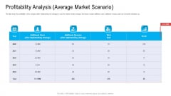 Profitability Analysis Average Market Scenario Ppt Diagram Graph Charts PDF