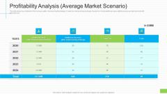 Profitability Analysis Average Market Scenario Ppt Icon Mockup PDF