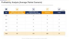 Profitability Analysis Average Market Scenario Ppt Ideas Graphics Example PDF